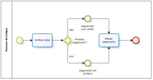 Gerenciamento de Processos de Negócio